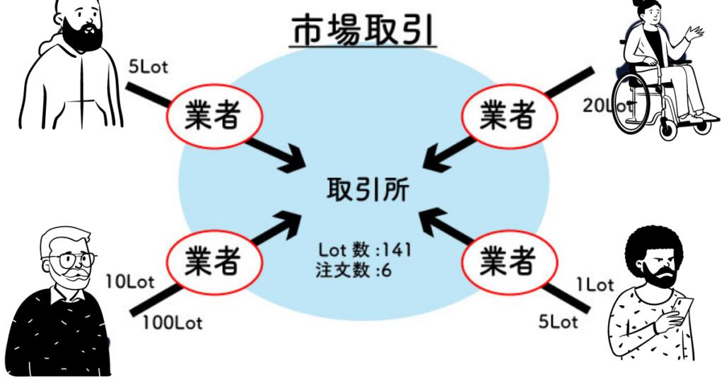 取引のイメージ