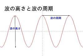 周波数イメージ